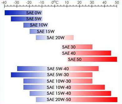SAE - класиффикация масел